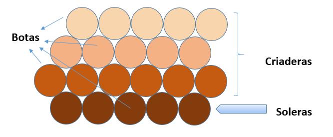Soleras Verfahren Grafik